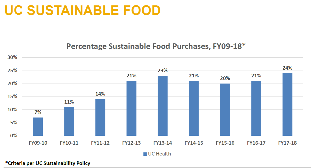 Percentage Sustainable Food Purchases Chart